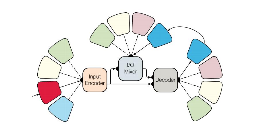 MultiModel Architecture