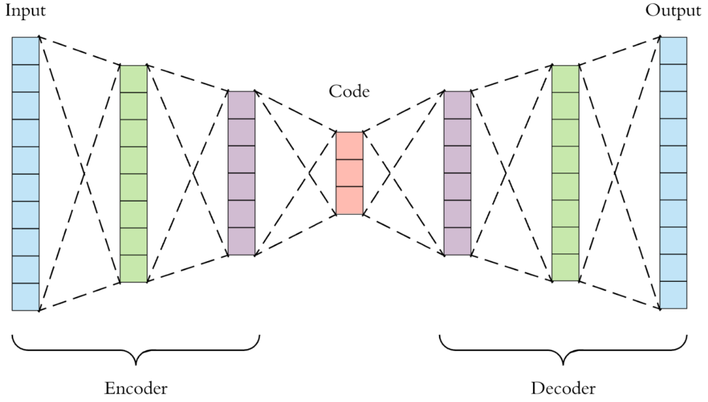 A more detail architecture of autoencoder