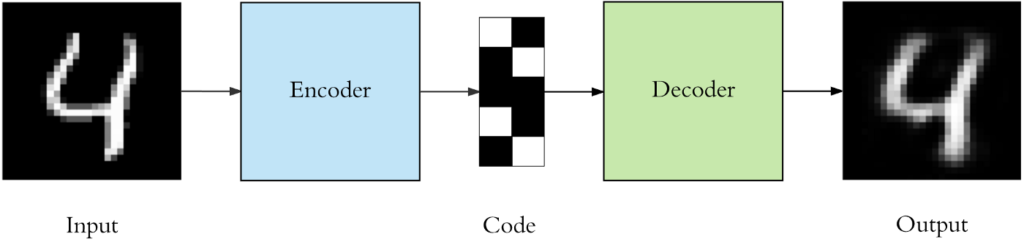 Basic architecture of autoencoder