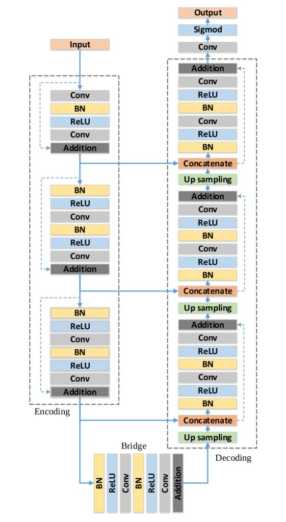The block diagram of the RESUNET architecture.