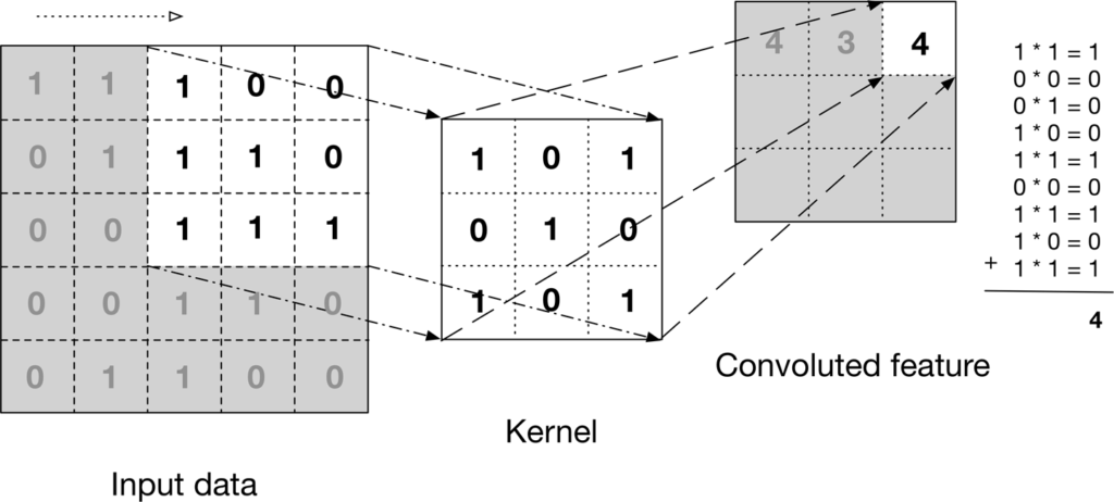 The basic working of the convolutional layer.