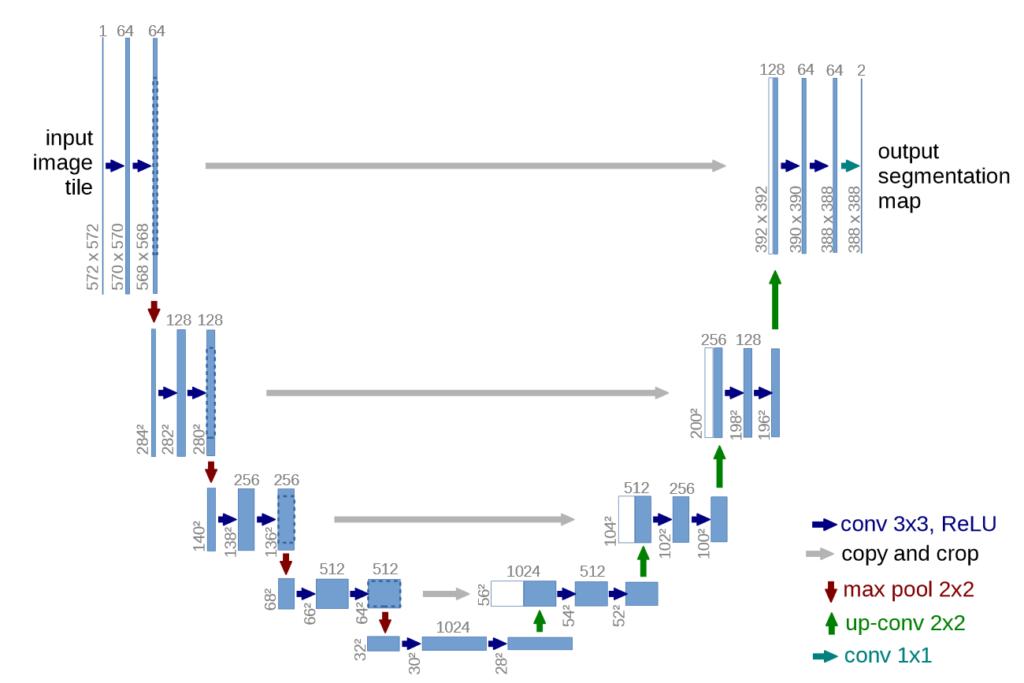 Block diagram of the original UNET architecture