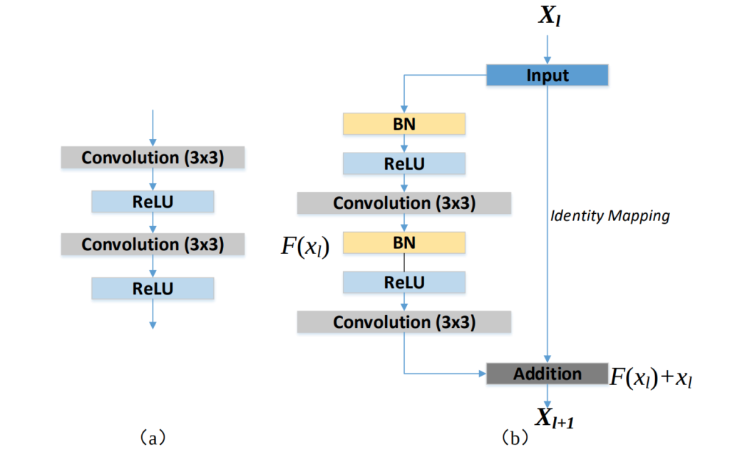 (a) Block diagram of the convolution block used in UNET and (b) residual block with identity mapping used in the proposed RESUNET.