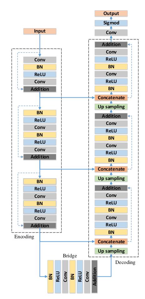 Block diagram of the RESUNET architecture.