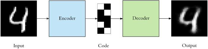 A simple autoencoder