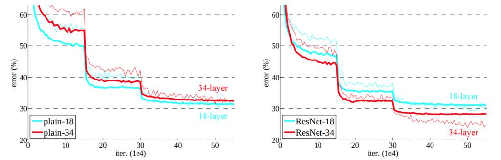 Training on ImageNet. Thin curves denote training error, and bold curves denote validation error.