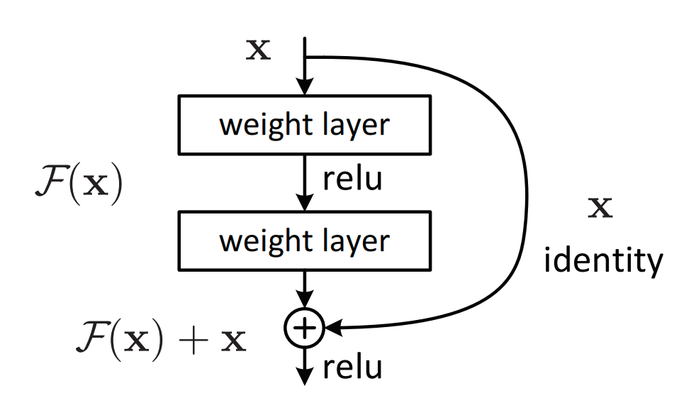 Residual block: the building block of the Residual Network or ResNet.