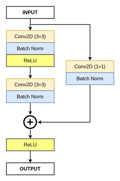 Residual block diagram
