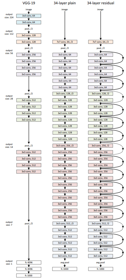 Left: VGG-19. Middle: a plain network with 34 parameter layers. Right: a residual network with 34 parameter layers