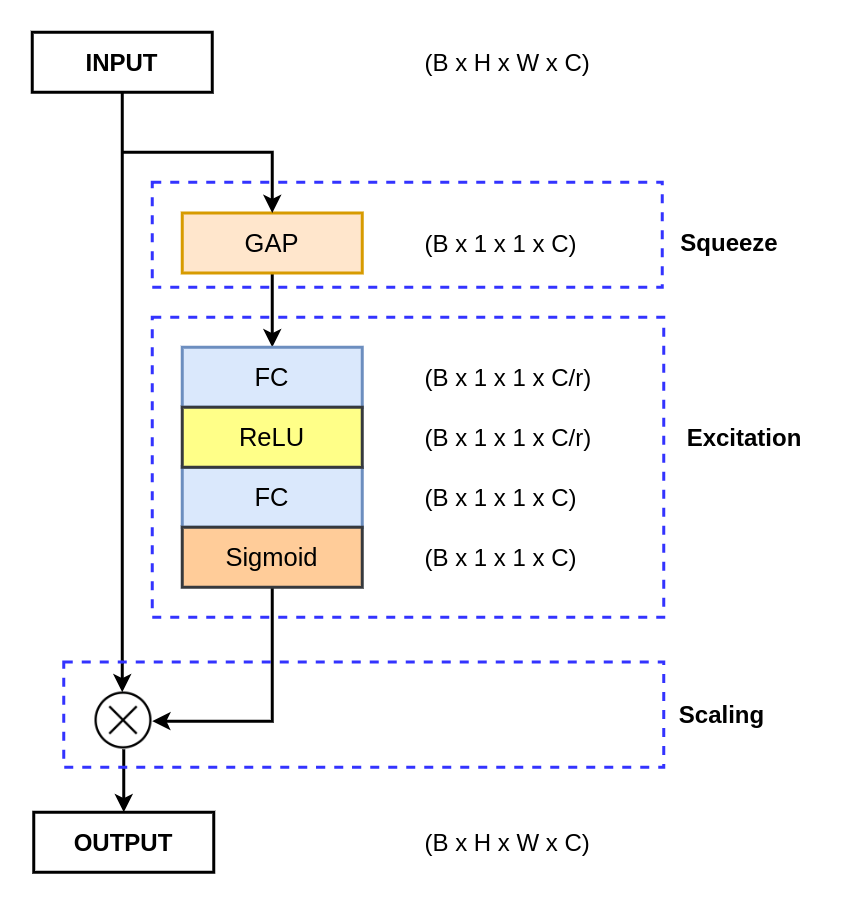 A detailed diagram of the Squeeze and Excitation Network with proper dimensions and the different operations.